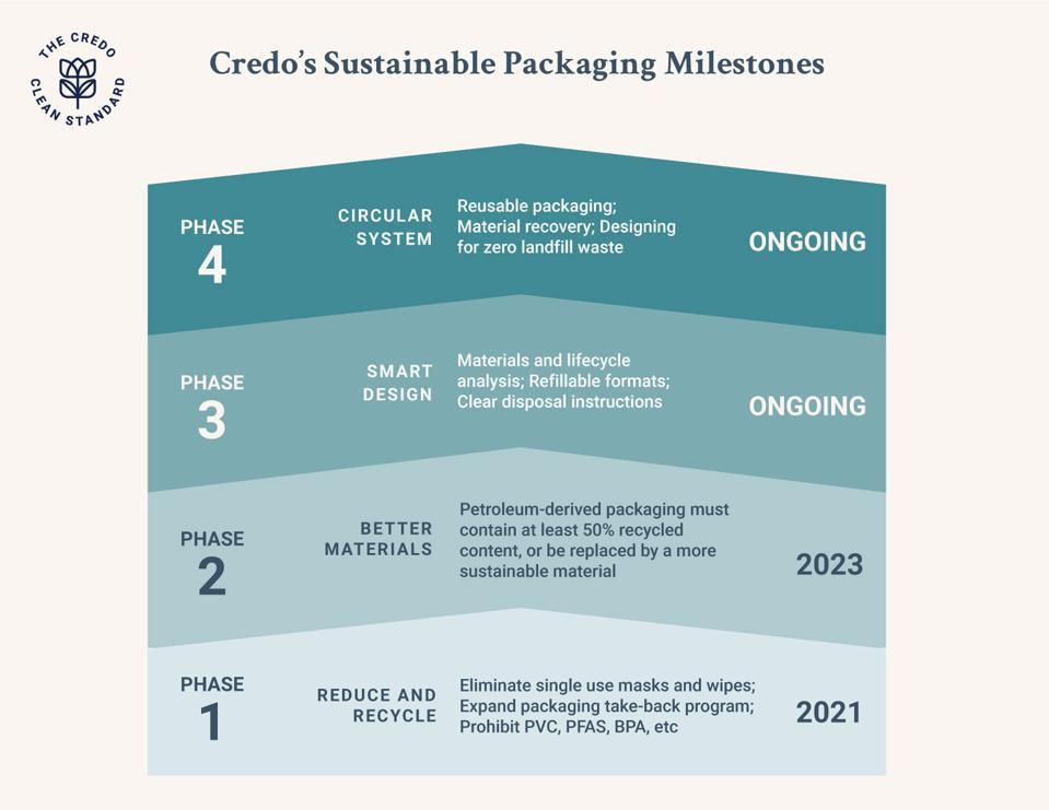 Credo's Sustainable Packaging Mileston